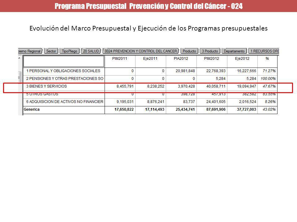Programa Presupuestal Prevención y Control del Cáncer - 024