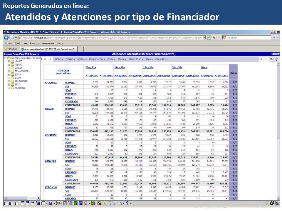 Atendidos y Atenciones por tipo de Financiador
