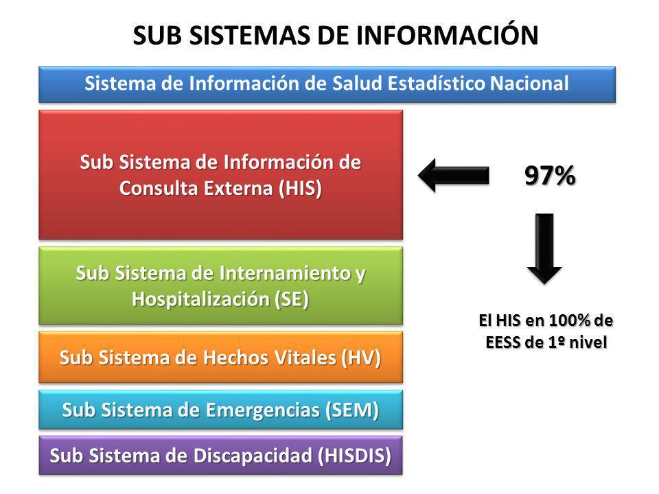 SUB SISTEMAS DE INFORMACIÓN 97%