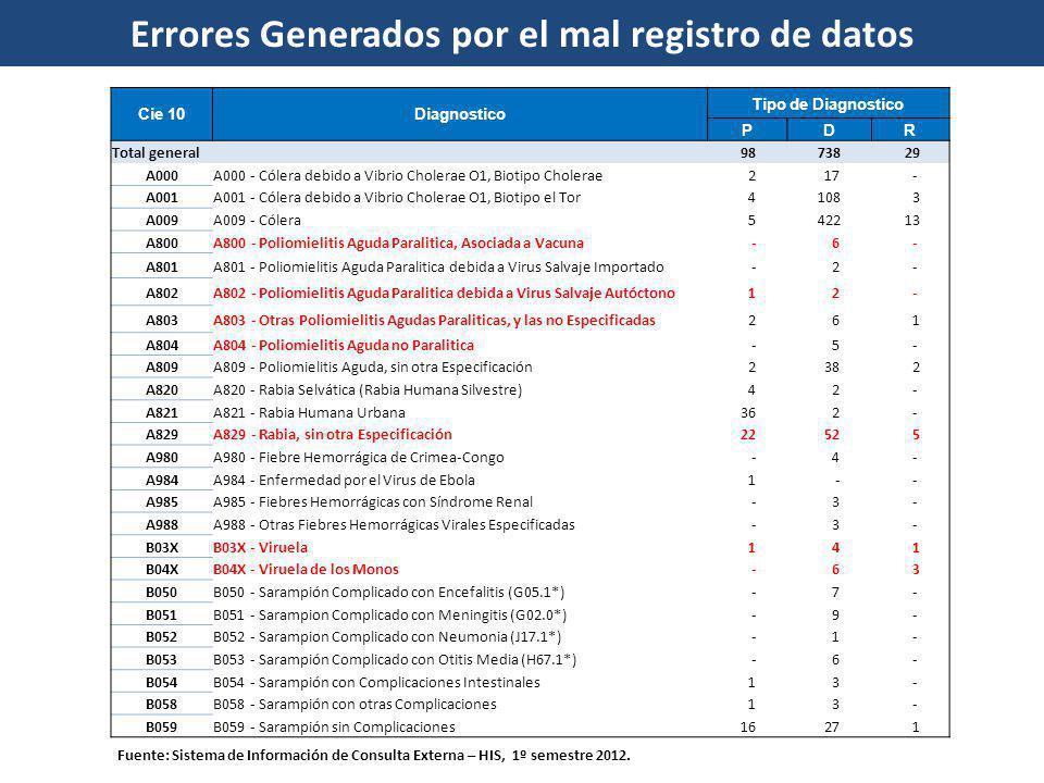 Errores Generados por el mal registro de datos