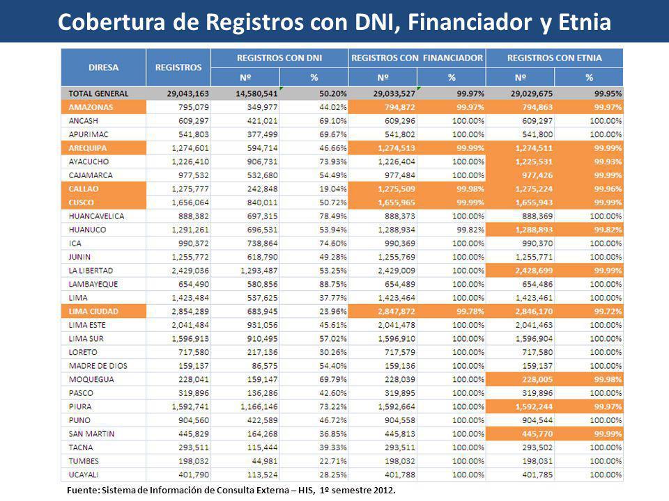 Cobertura de Registros con DNI, Financiador y Etnia