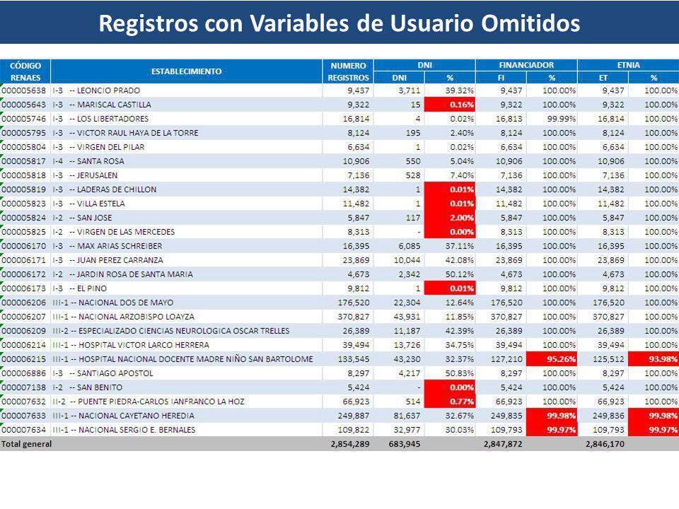 Registros con Variables de Usuario Omitidos