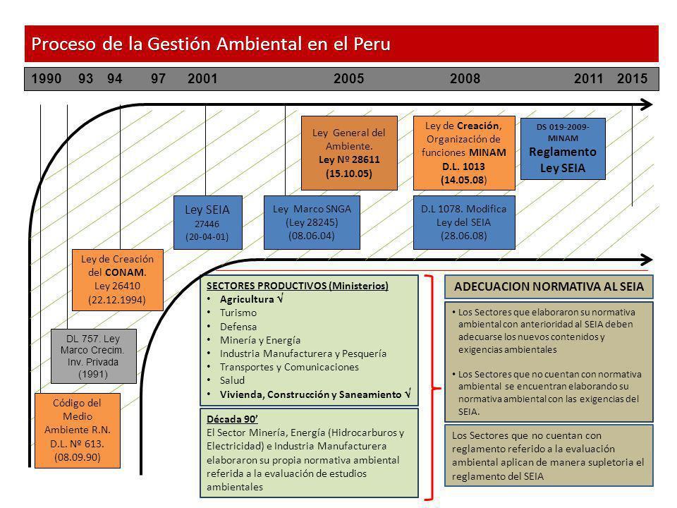 DS 019-2009-MINAM Reglamento Ley SEIA ADECUACION NORMATIVA AL SEIA