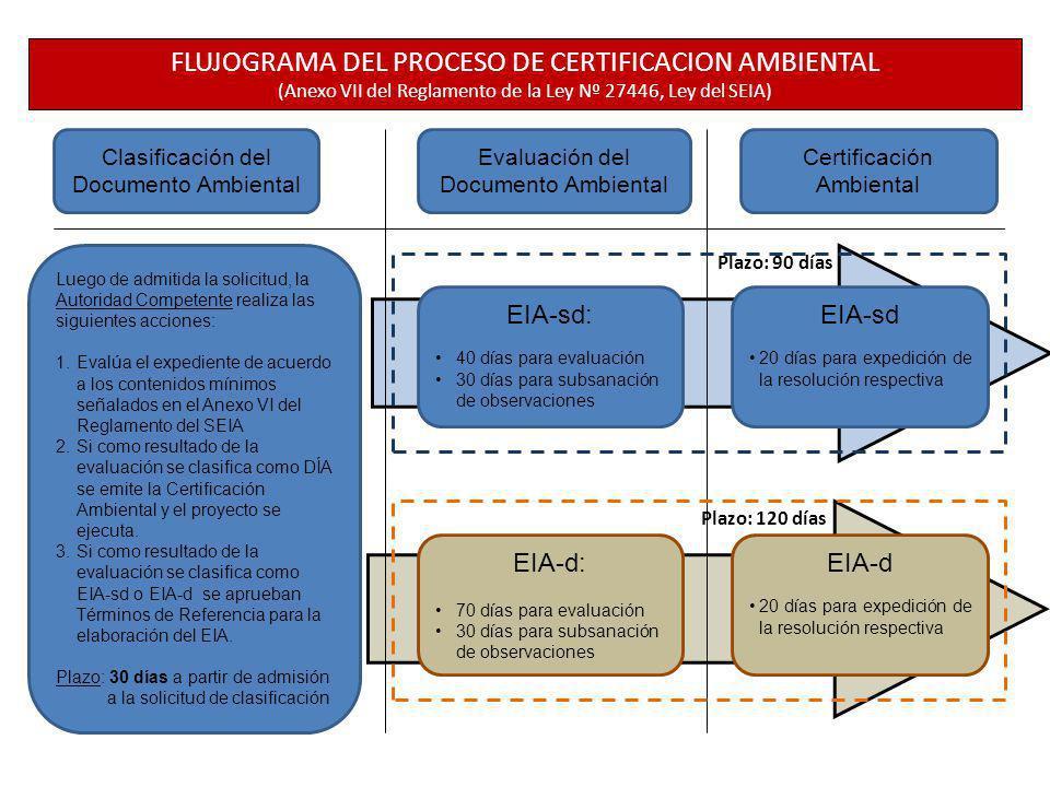FLUJOGRAMA DEL PROCESO DE CERTIFICACION AMBIENTAL