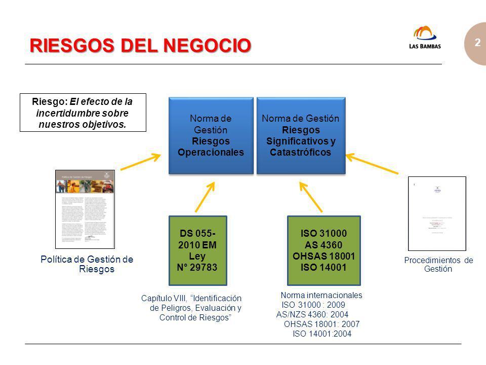 RIESGOS DEL NEGOCIO Riesgo: El efecto de la incertidumbre sobre nuestros objetivos. Norma de Gestión.
