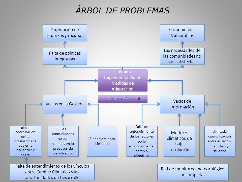 ÁRBOL DE PROBLEMAS Limitada Implementación de Medidas de Adaptación