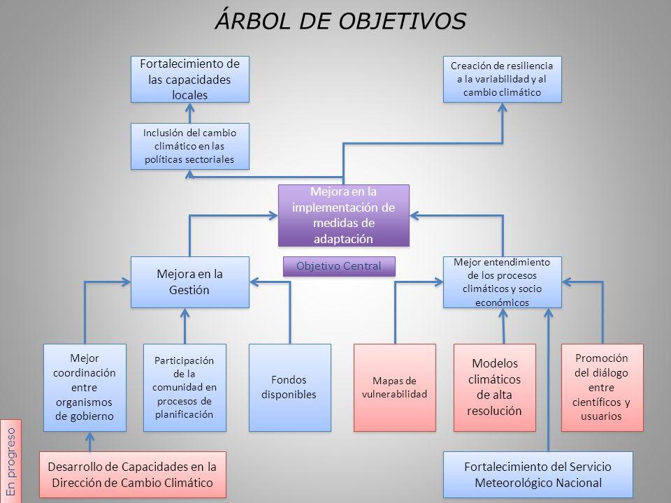 ÁRBOL DE OBJETIVOS Mejora en la implementación de medidas de adaptación. Mejora en la Gestión.