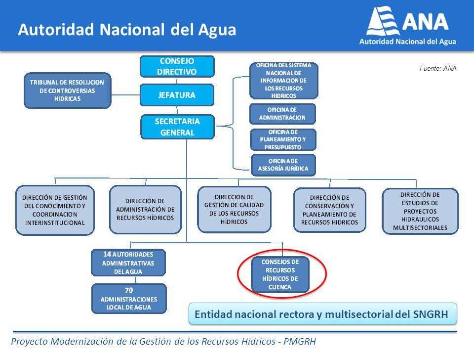 Entidad nacional rectora y multisectorial del SNGRH