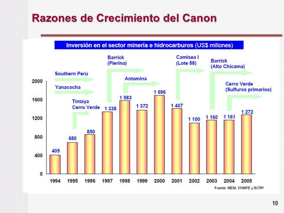 Razones de Crecimiento del Canon