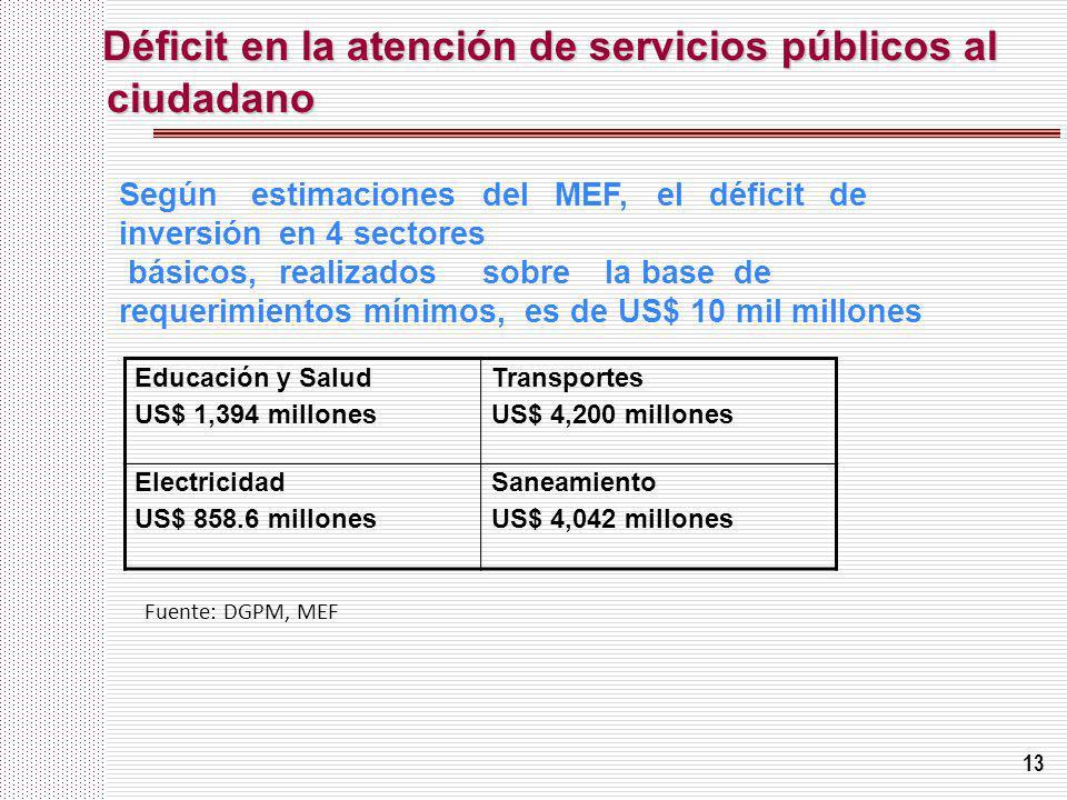 Déficit en la atención de servicios públicos al ciudadano