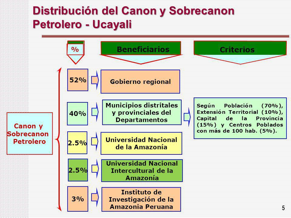 Distribución del Canon y Sobrecanon Petrolero - Ucayali