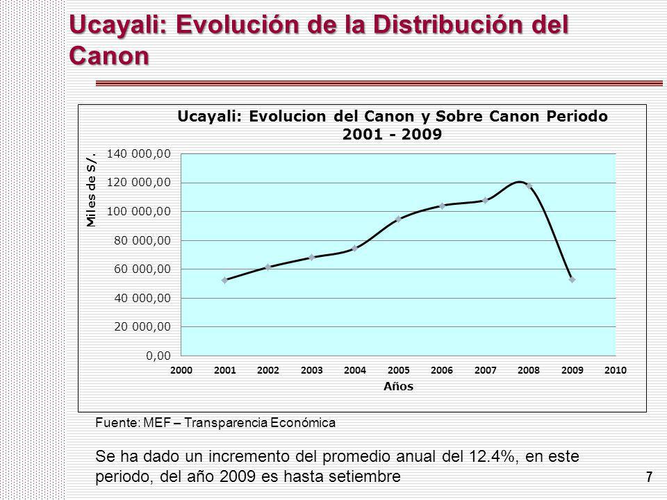 Ucayali: Evolución de la Distribución del Canon