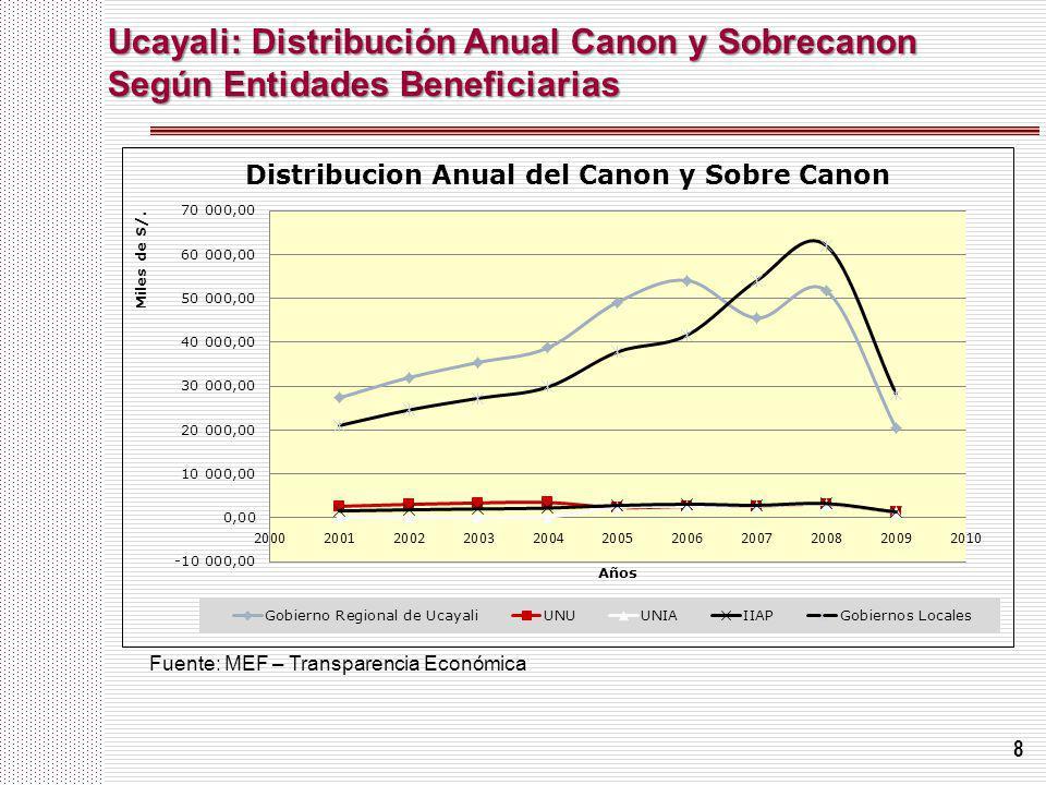 Ucayali: Distribución Anual Canon y Sobrecanon Según Entidades Beneficiarias
