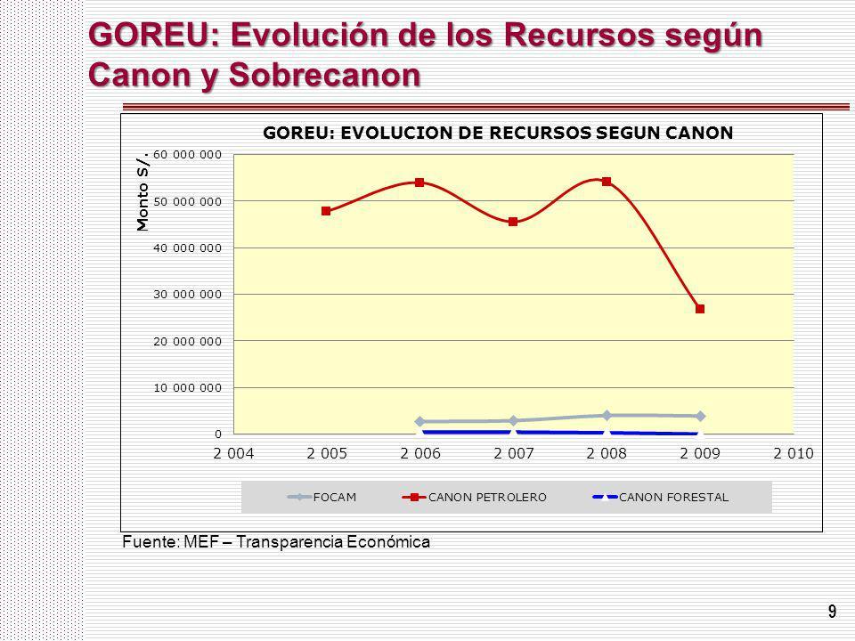 GOREU: Evolución de los Recursos según Canon y Sobrecanon
