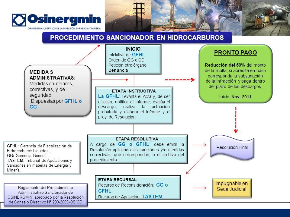 PROCEDIMIENTO SANCIONADOR EN HIDROCARBUROS