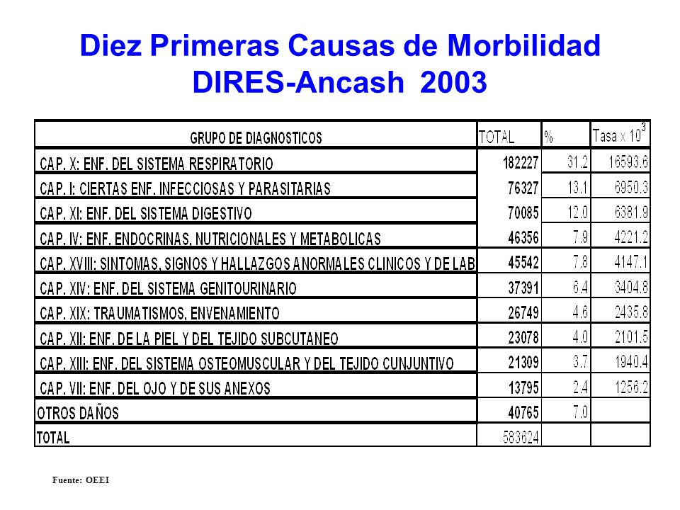 Diez Primeras Causas de Morbilidad DIRES-Ancash 2003