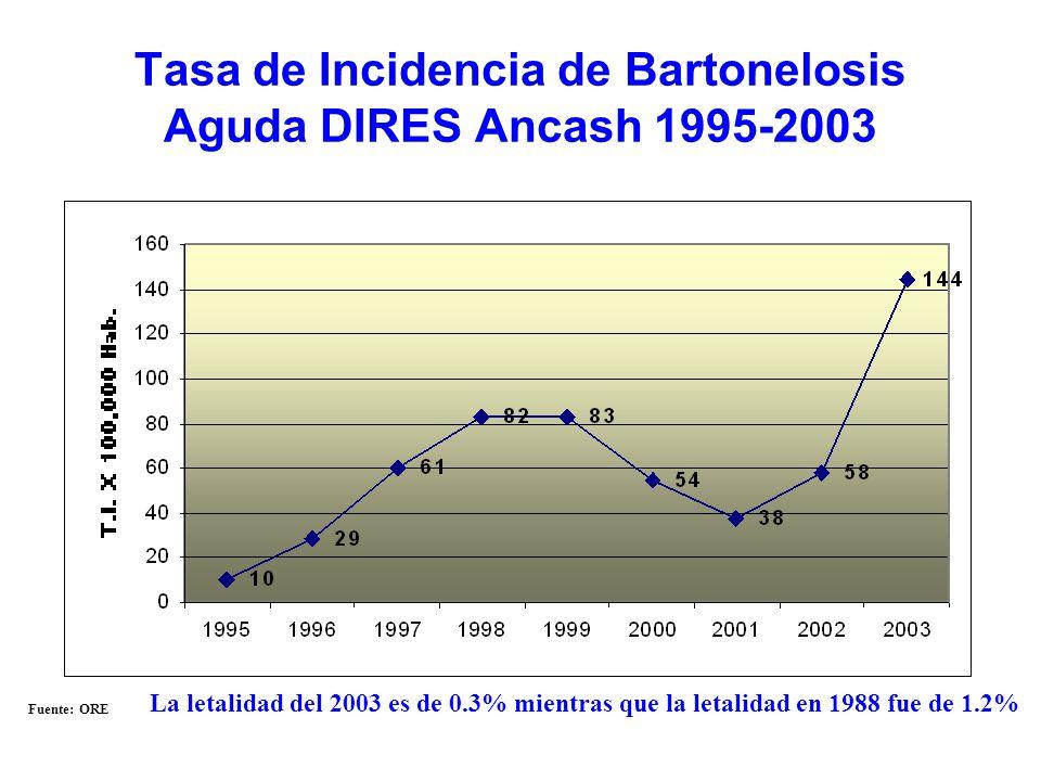 Tasa de Incidencia de Bartonelosis Aguda DIRES Ancash 1995-2003