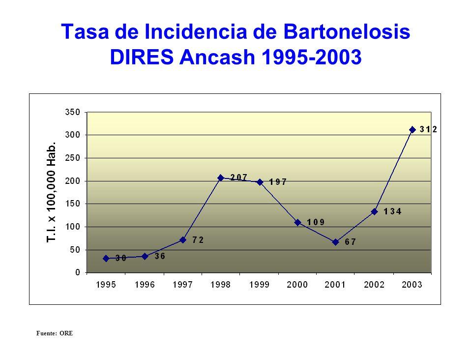 Tasa de Incidencia de Bartonelosis DIRES Ancash 1995-2003