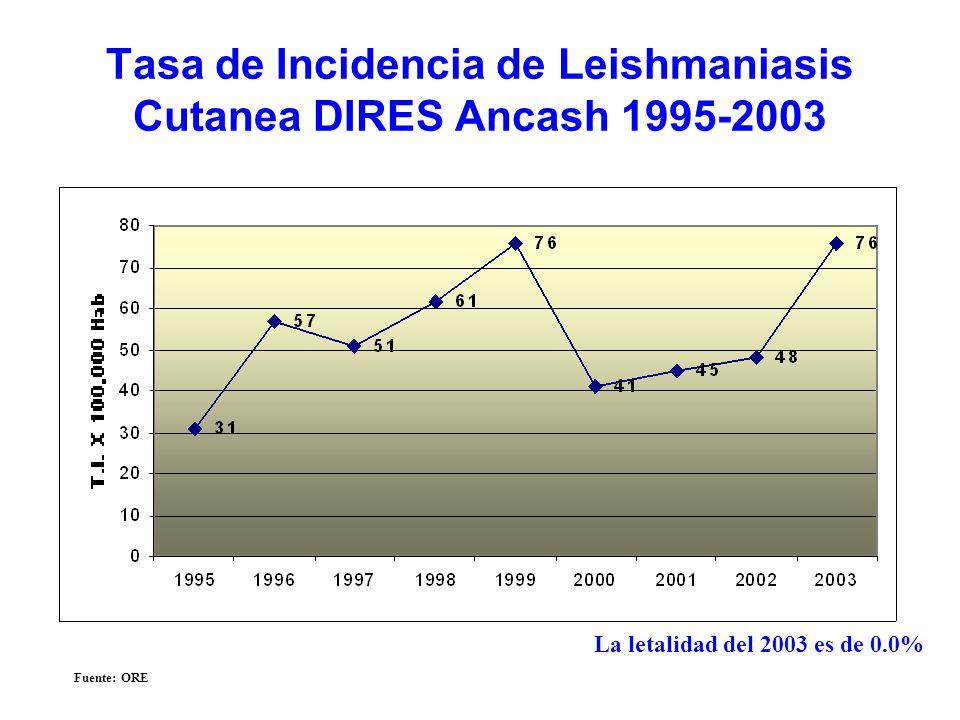 Tasa de Incidencia de Leishmaniasis Cutanea DIRES Ancash 1995-2003