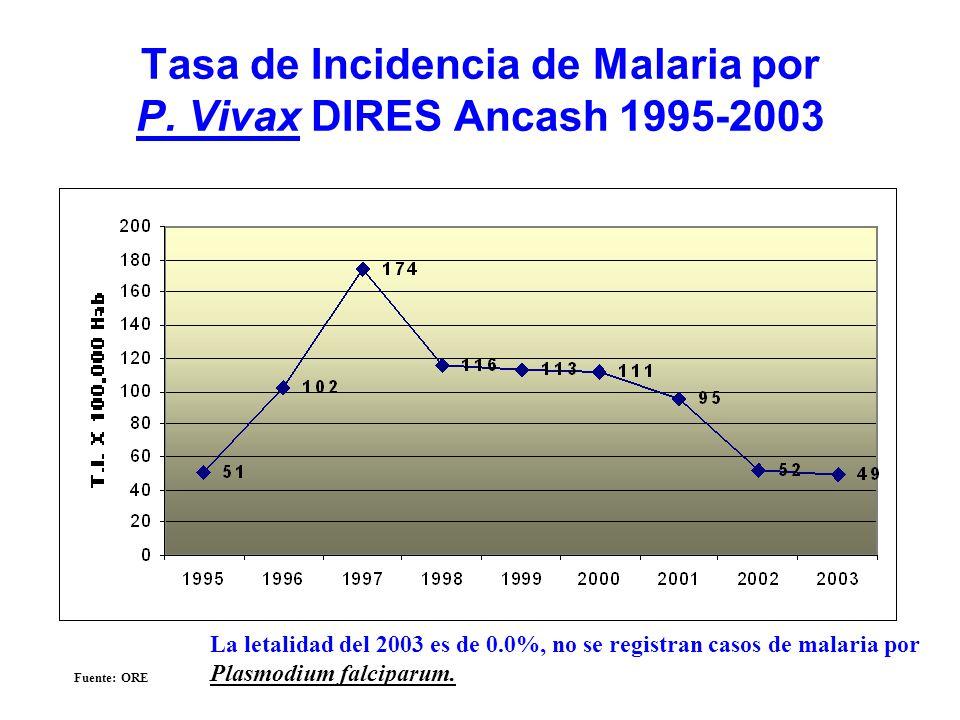 Tasa de Incidencia de Malaria por P. Vivax DIRES Ancash 1995-2003