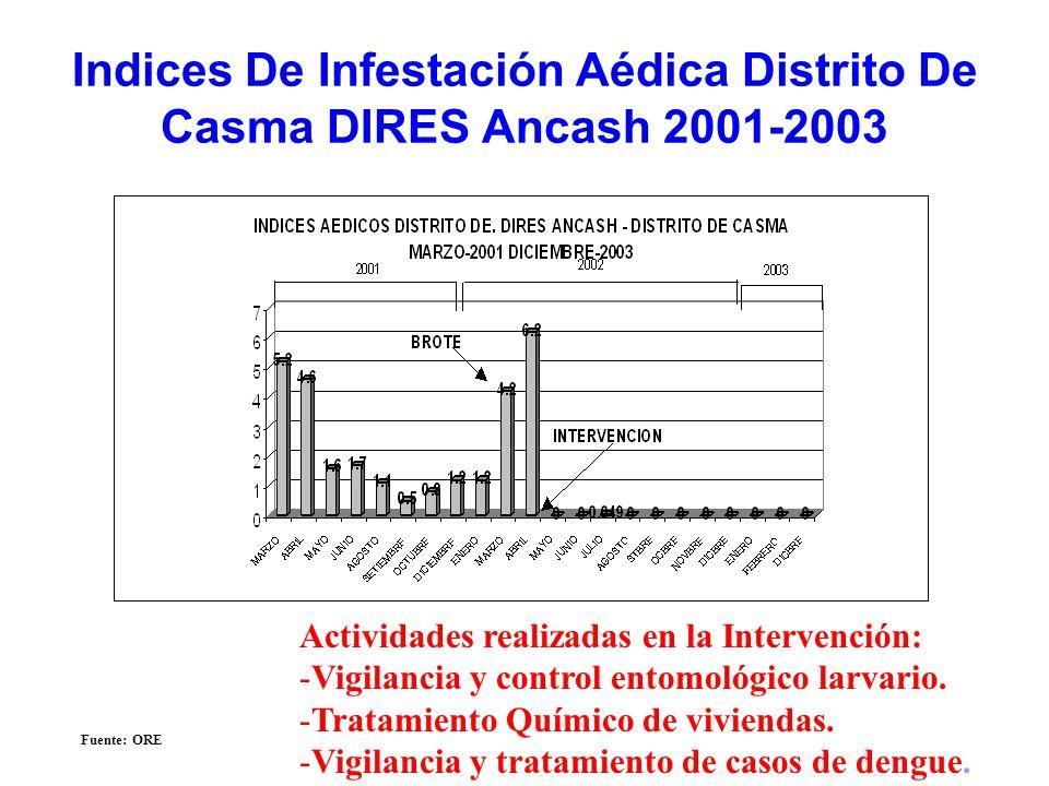 Indices De Infestación Aédica Distrito De Casma DIRES Ancash 2001-2003