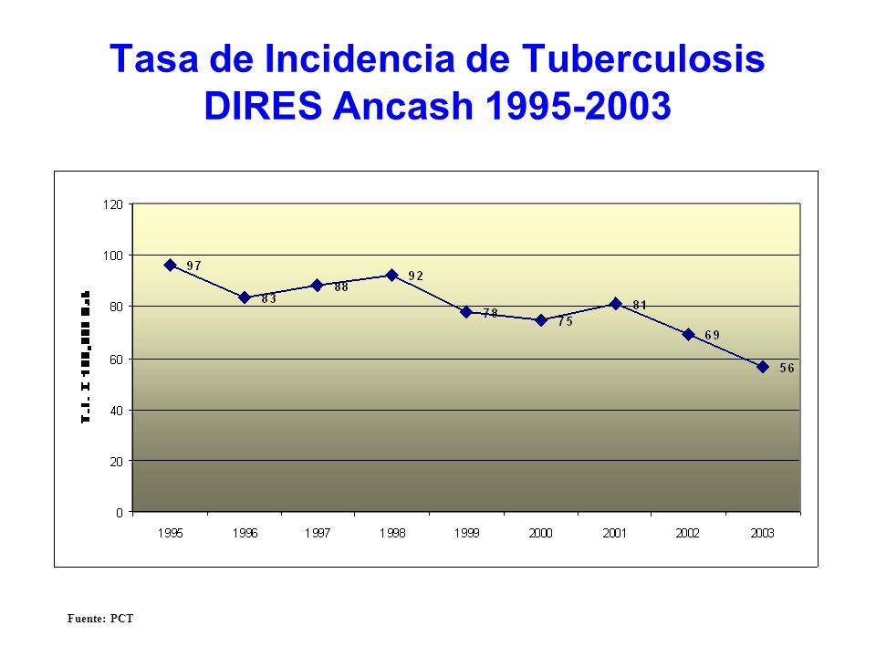 Tasa de Incidencia de Tuberculosis DIRES Ancash 1995-2003