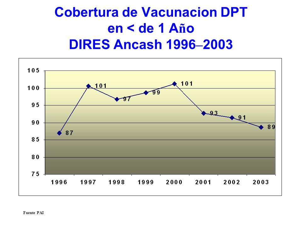 Cobertura de Vacunacion DPT en < de 1 Año DIRES Ancash 1996–2003