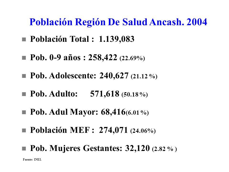 Población Región De Salud Ancash. 2004