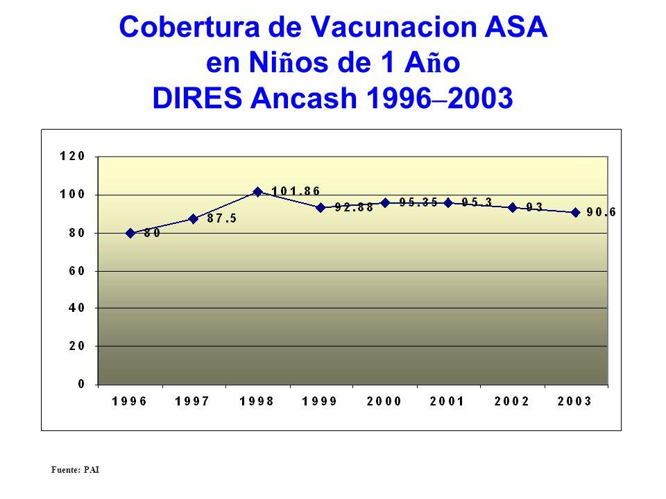 Cobertura de Vacunacion ASA en Niños de 1 Año DIRES Ancash 1996–2003