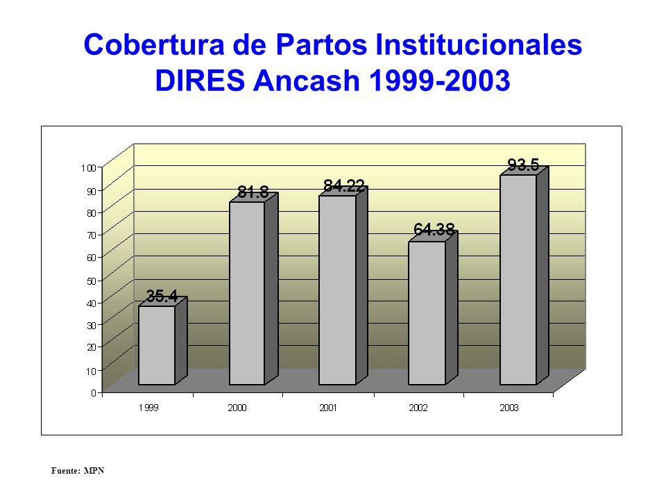 Cobertura de Partos Institucionales DIRES Ancash 1999-2003