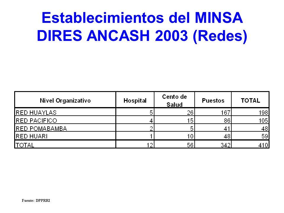 Establecimientos del MINSA DIRES ANCASH 2003 (Redes)