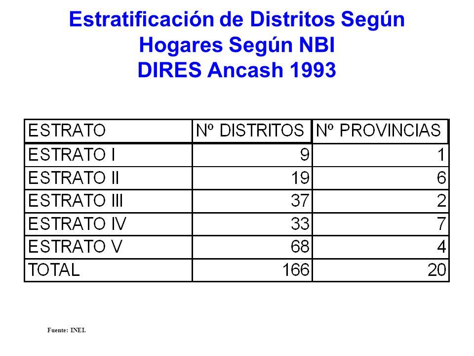 Estratificación de Distritos Según Hogares Según NBI DIRES Ancash 1993