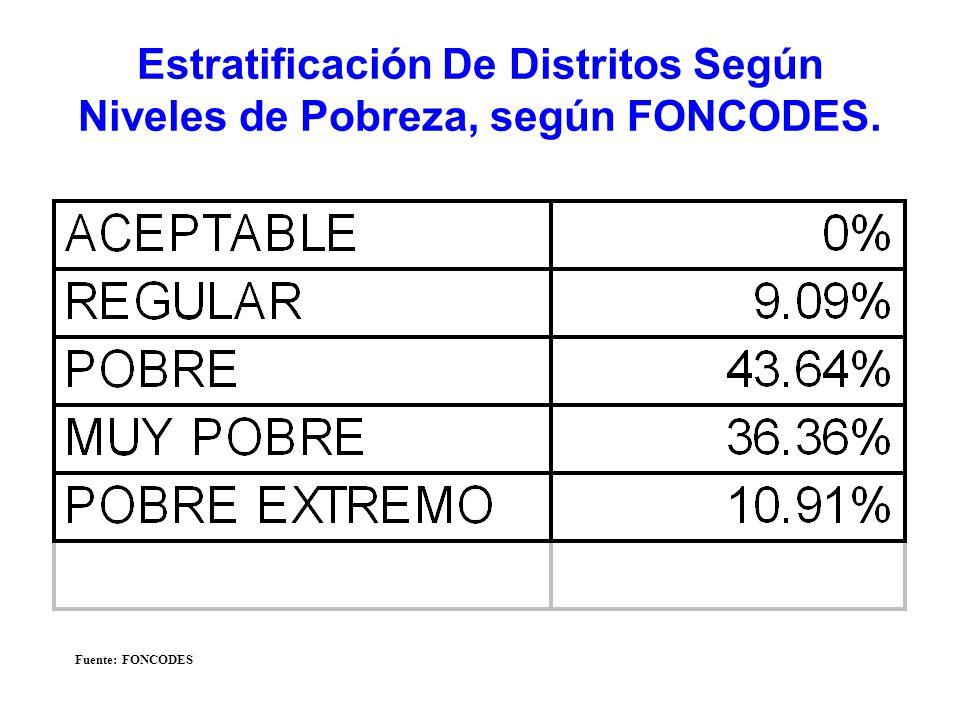 Estratificación De Distritos Según Niveles de Pobreza, según FONCODES.