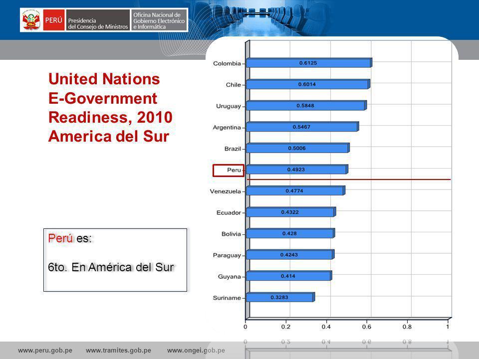 E-Government Readiness, 2010 America del Sur