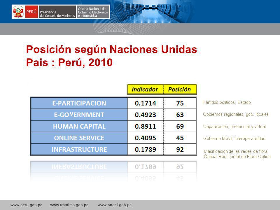 Posición según Naciones Unidas Pais : Perú, 2010