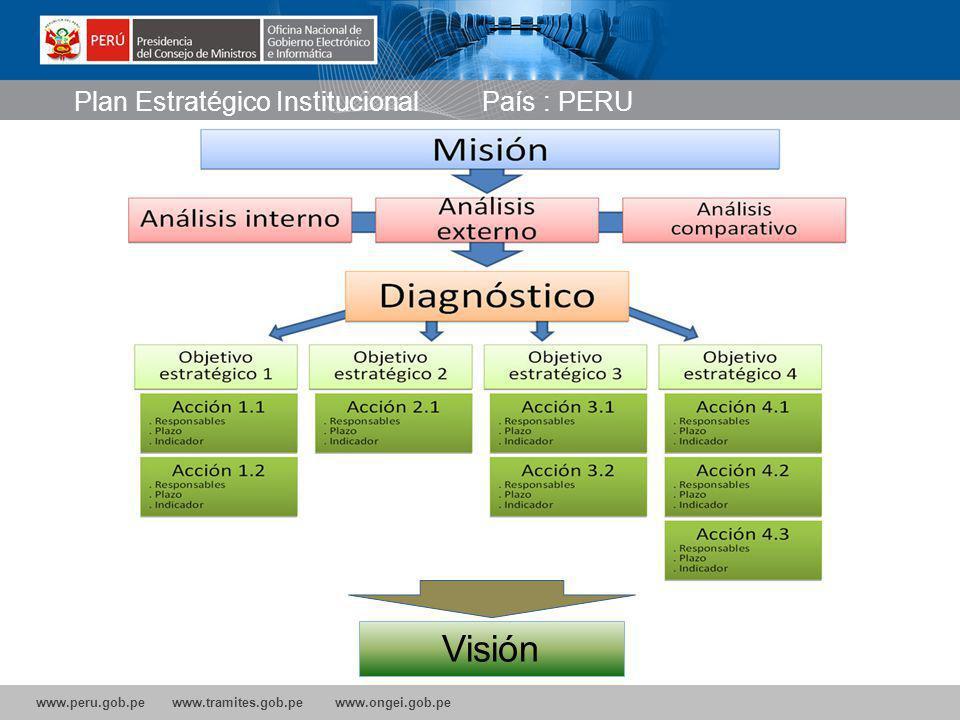 Plan Estratégico Institucional País : PERU