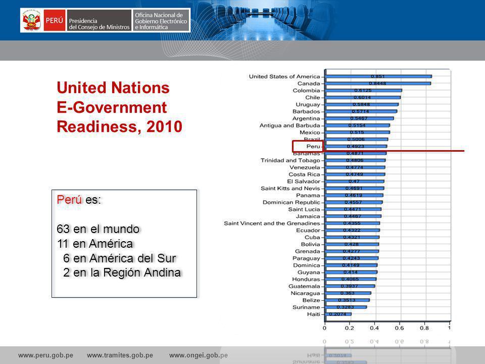 E-Government Readiness, 2010