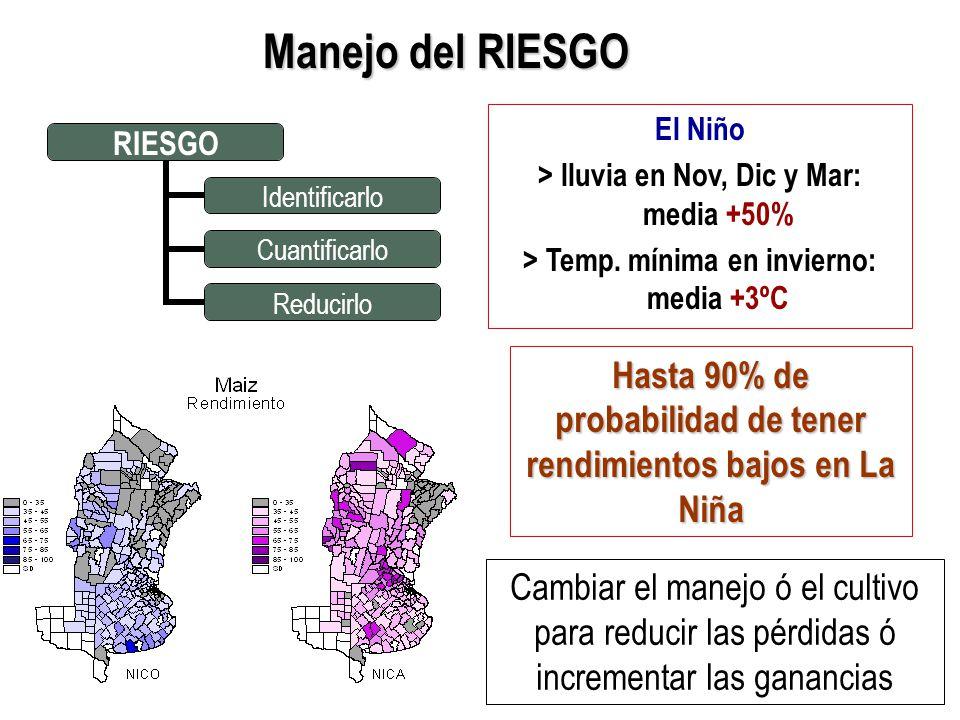 Manejo del RIESGO El Niño. > lluvia en Nov, Dic y Mar: media +50% > Temp. mínima en invierno: media +3ºC.