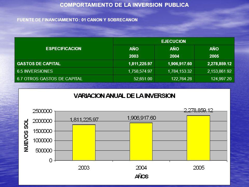 COMPORTAMIENTO DE LA INVERSION PUBLICA