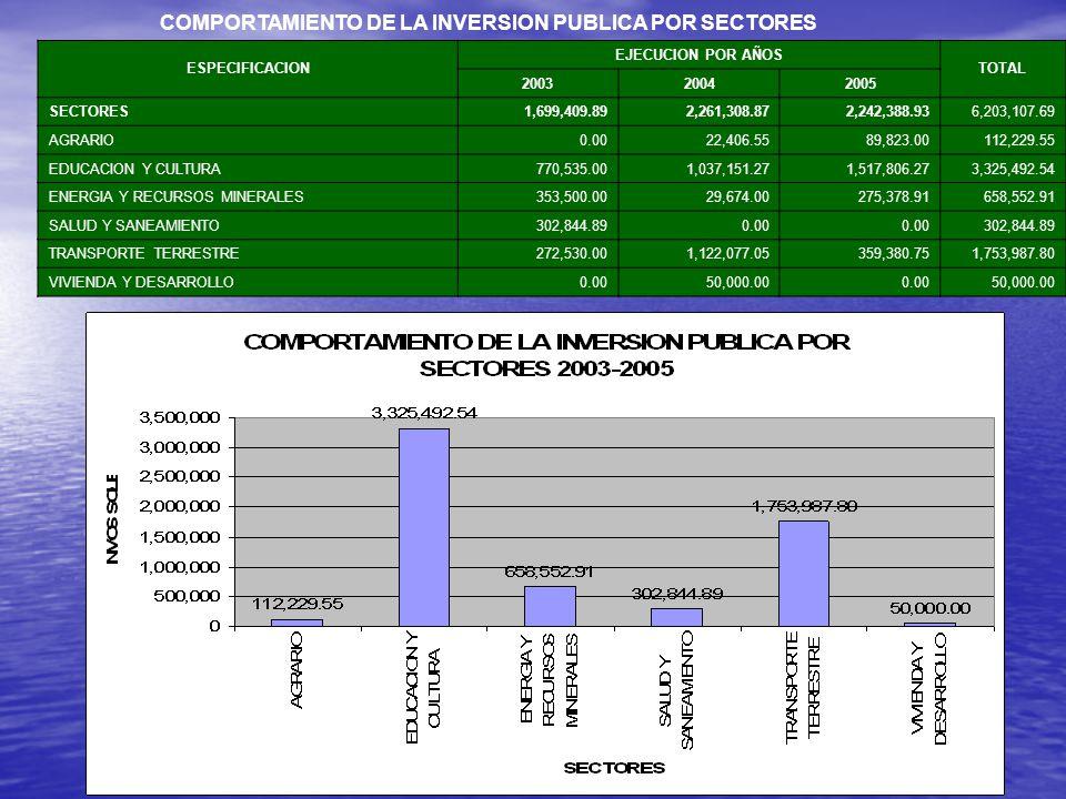 COMPORTAMIENTO DE LA INVERSION PUBLICA POR SECTORES