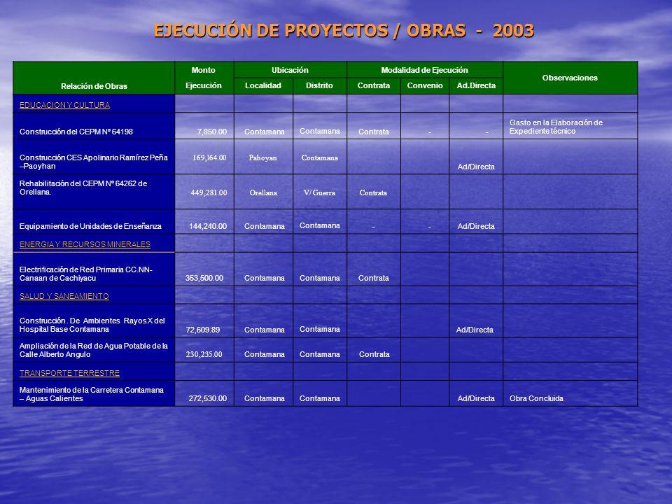 EJECUCIÓN DE PROYECTOS / OBRAS - 2003 Modalidad de Ejecución