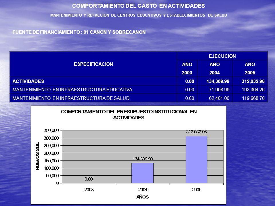 COMPORTAMIENTO DEL GASTO EN ACTIVIDADES