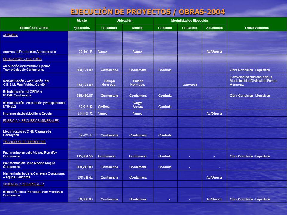 EJECUCIÓN DE PROYECTOS / OBRAS-2004 Modalidad de Ejecución