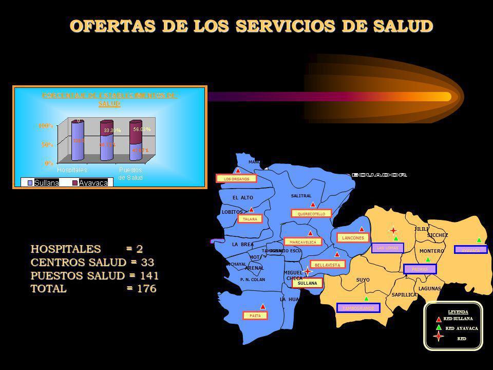 OFERTAS DE LOS SERVICIOS DE SALUD