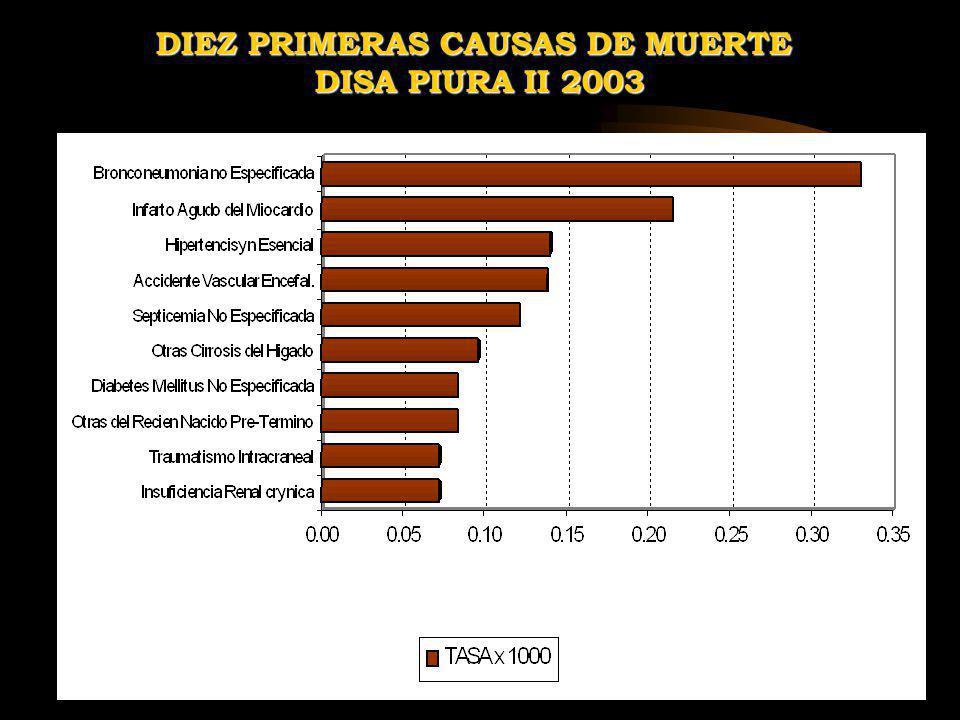 DIEZ PRIMERAS CAUSAS DE MUERTE
