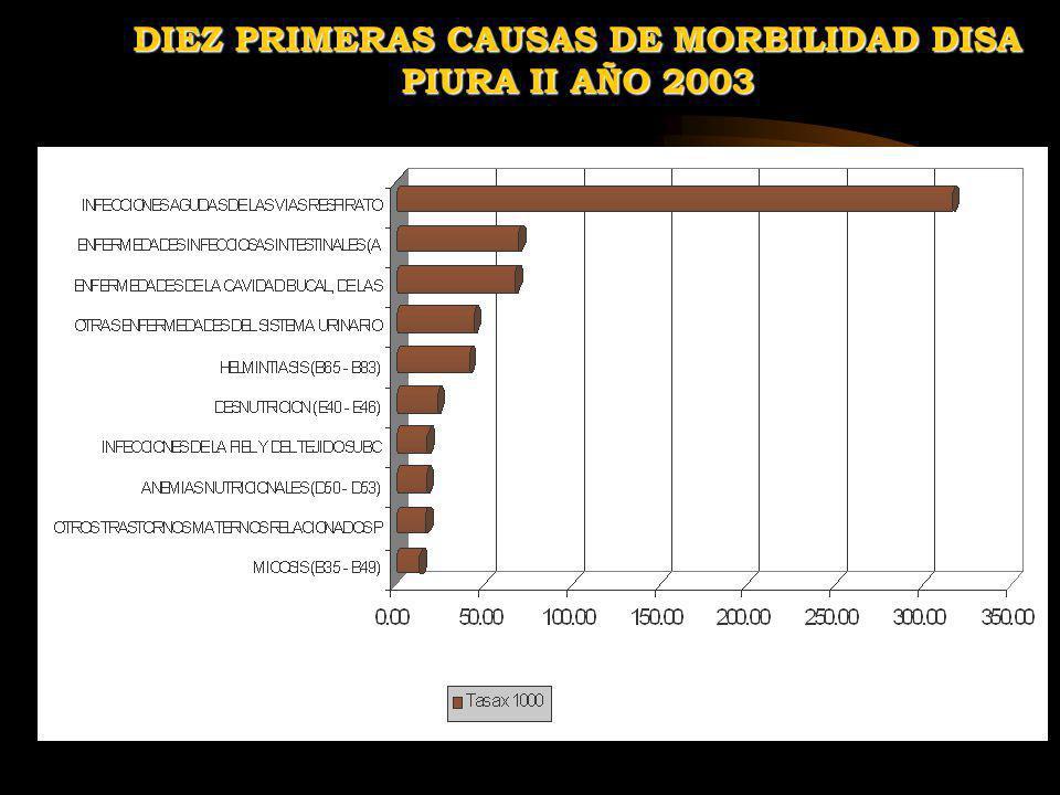 DIEZ PRIMERAS CAUSAS DE MORBILIDAD DISA PIURA II AÑO 2003