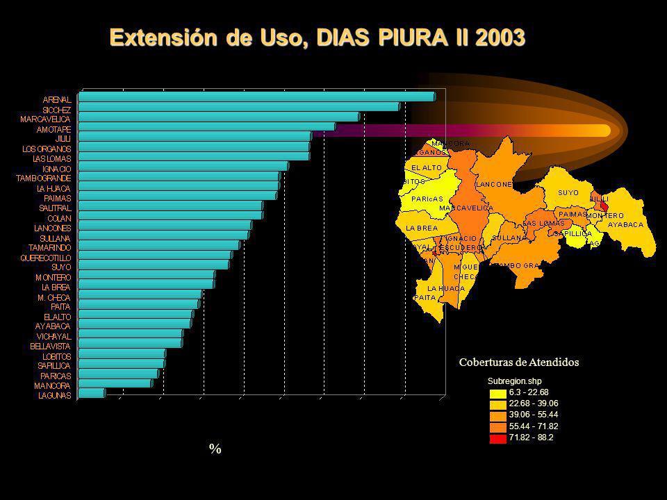 Extensión de Uso, DIAS PIURA II 2003