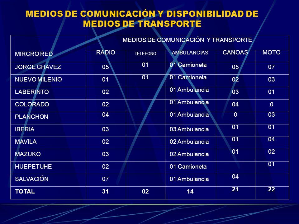 MEDIOS DE COMUNICACIÓN Y DISPONIBILIDAD DE MEDIOS DE TRANSPORTE