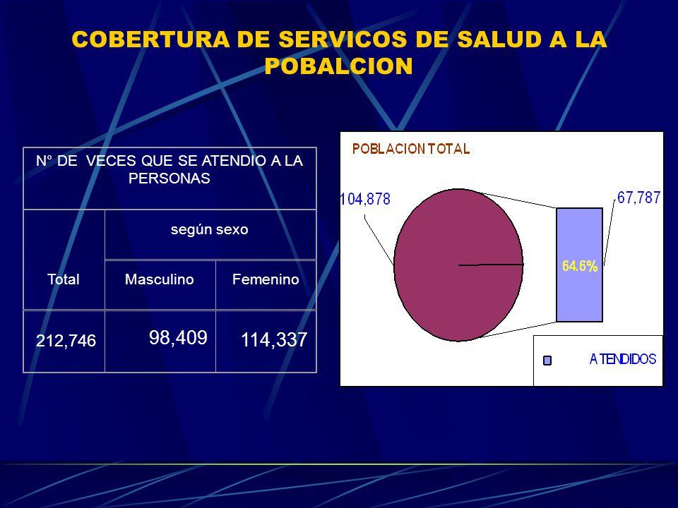COBERTURA DE SERVICOS DE SALUD A LA POBALCION