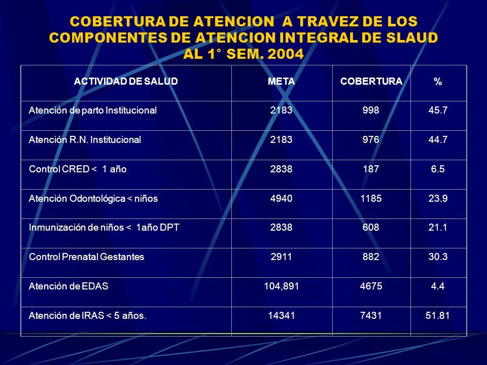 COBERTURA DE ATENCION A TRAVEZ DE LOS COMPONENTES DE ATENCION INTEGRAL DE SLAUD AL 1° SEM. 2004